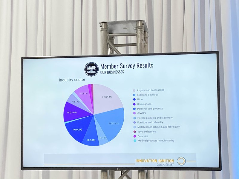 Greg Cangialosi from Betamore shared a number of key industry stats during his presentation at Baltimore Magazine's Made in Maryland Brand Summit 2019